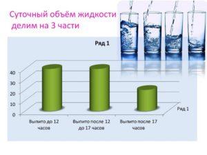 Ограничение жидкости при энурезе
