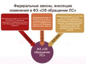 Федеральный Закон об обращении лекарственных средств