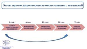 этапы хирургии