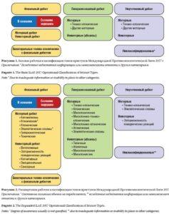 Классификация эпилепсий и типов приступов 2017